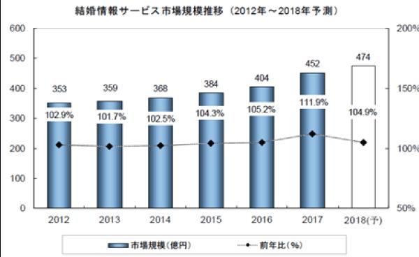 出典:矢野経済研究所「ブライダル産業年鑑2018年版」_結婚相談所