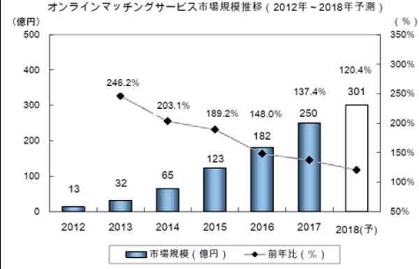 出典:矢野経済研究所「ブライダル産業年鑑2018年版」②_結婚相談所